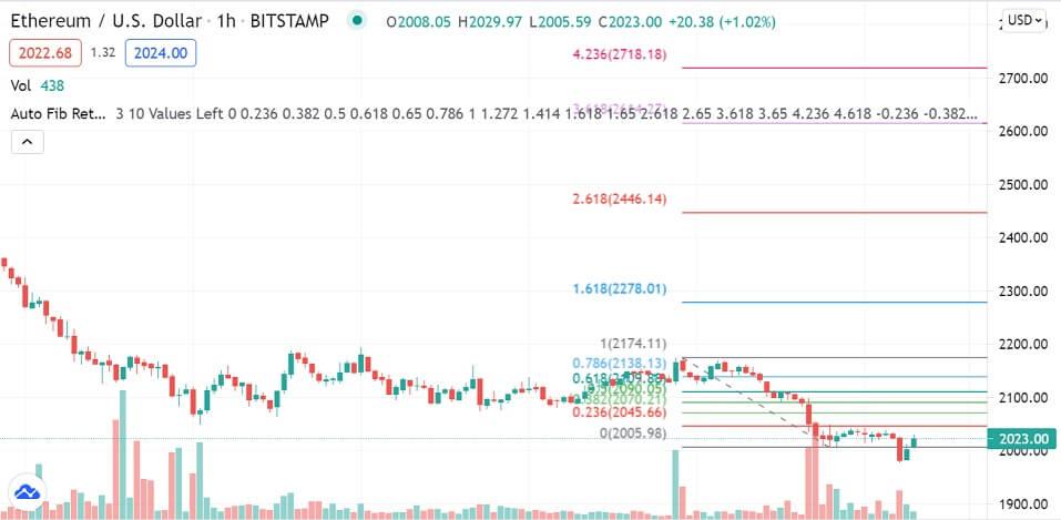 ETH/USD 1-hour chart 071321