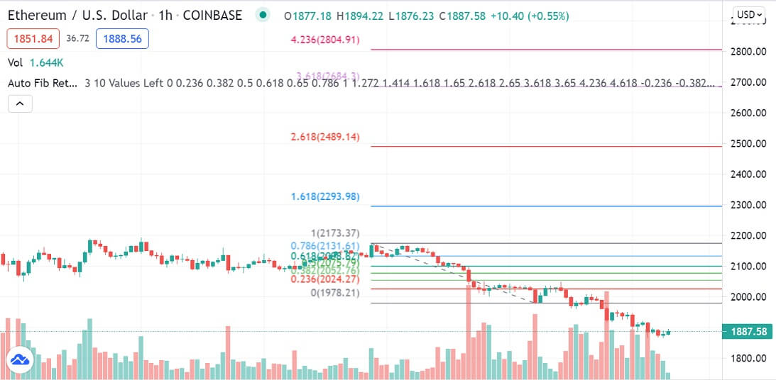 ETH/USD 1-hour chart 071421