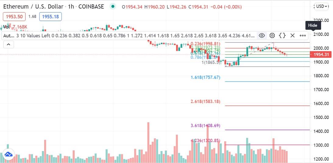 ETH/USD 1-hour chart 071521