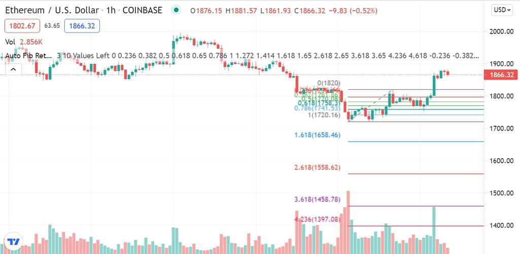 ETH/USD 1-hour chart 072121