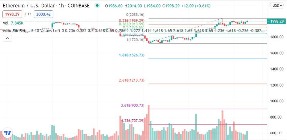 ETH/USD 1-hour chart 72221