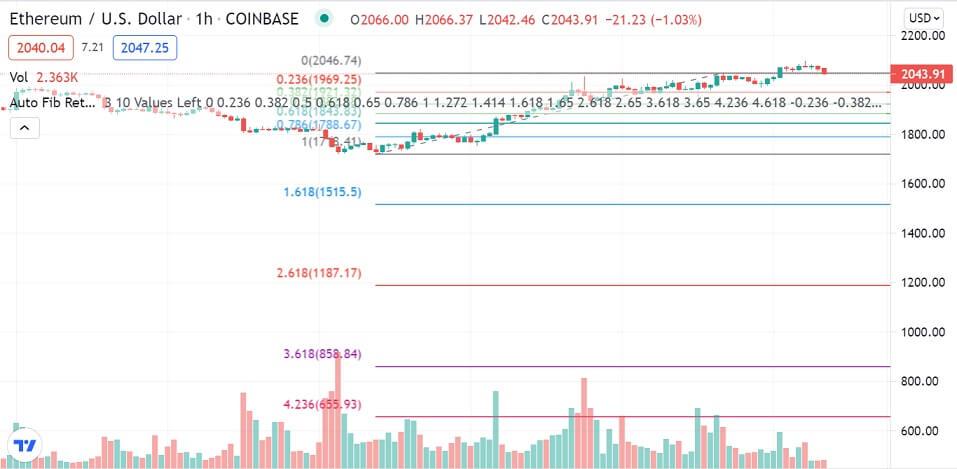 ETH/USD 1-hour chart 072321