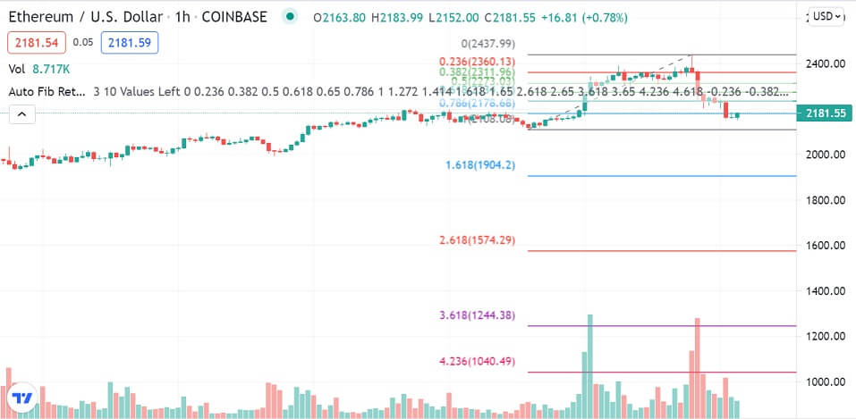 ETH/USD 1-hour chart 072721