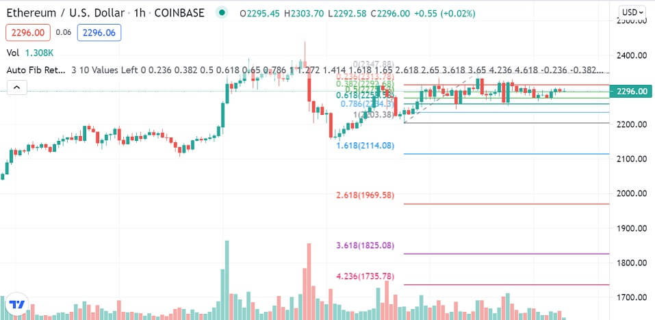 ETH/USD 1-hour chart 072921