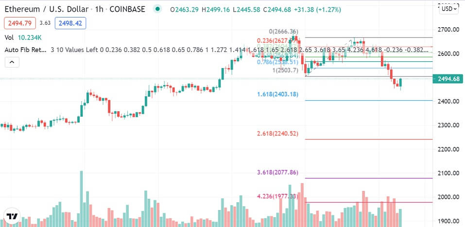 ETH/USD 1-hour chart 080321