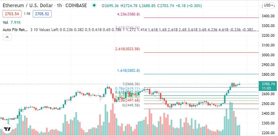 ETH/USD 1-hour chart 080521