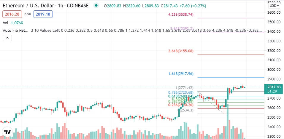 ETH/USD 1-hour chart 080621