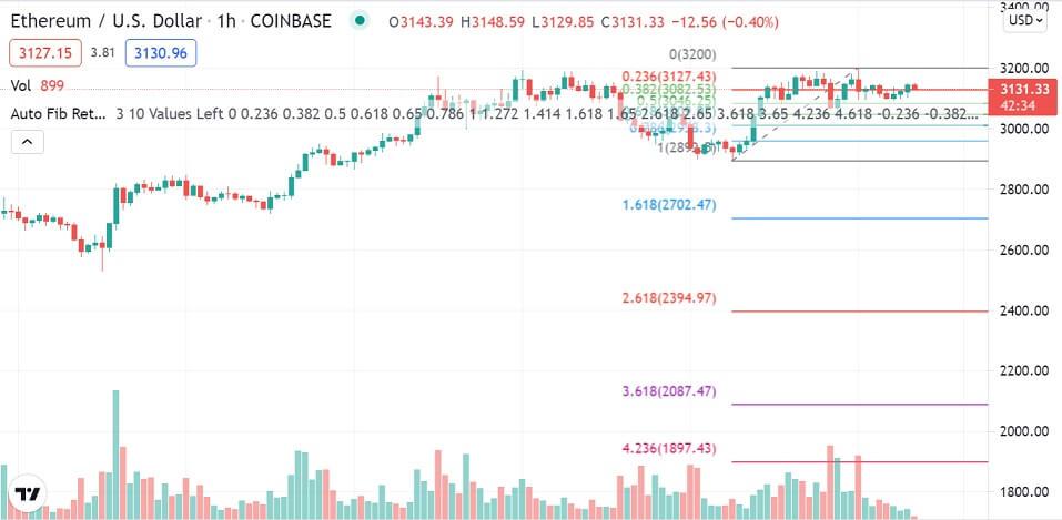ETH/USD 1-hour chart 081021