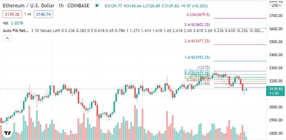 ETH/USD 1-hour chart 081221