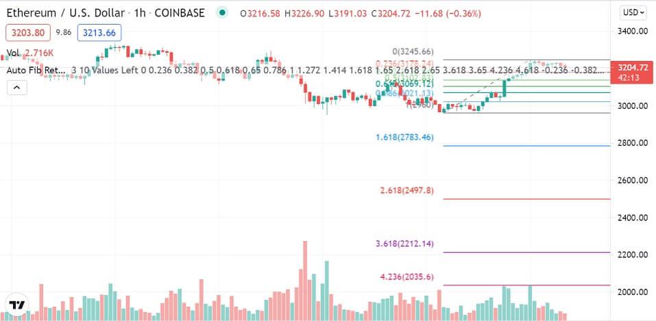 ETH/USD 1-hour chart 082021