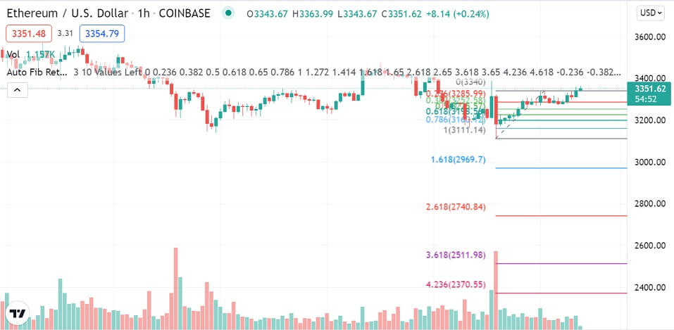 ETH/USD 1-hour chart 091421
