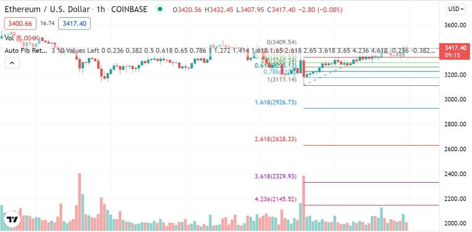 ETH/USD 1-hour chart 091521