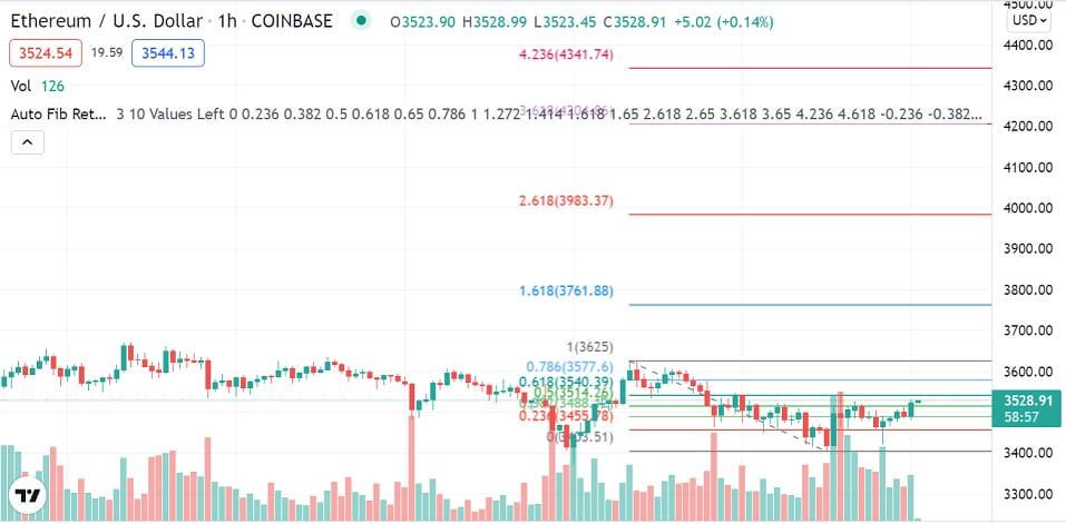 ETH/USD 1-hour chart 101321