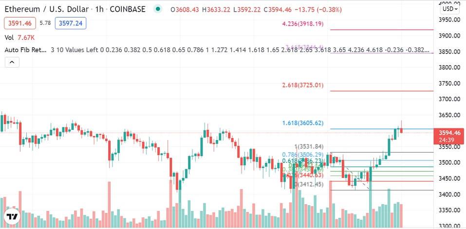 ETH/USD 1-hour chart 101421