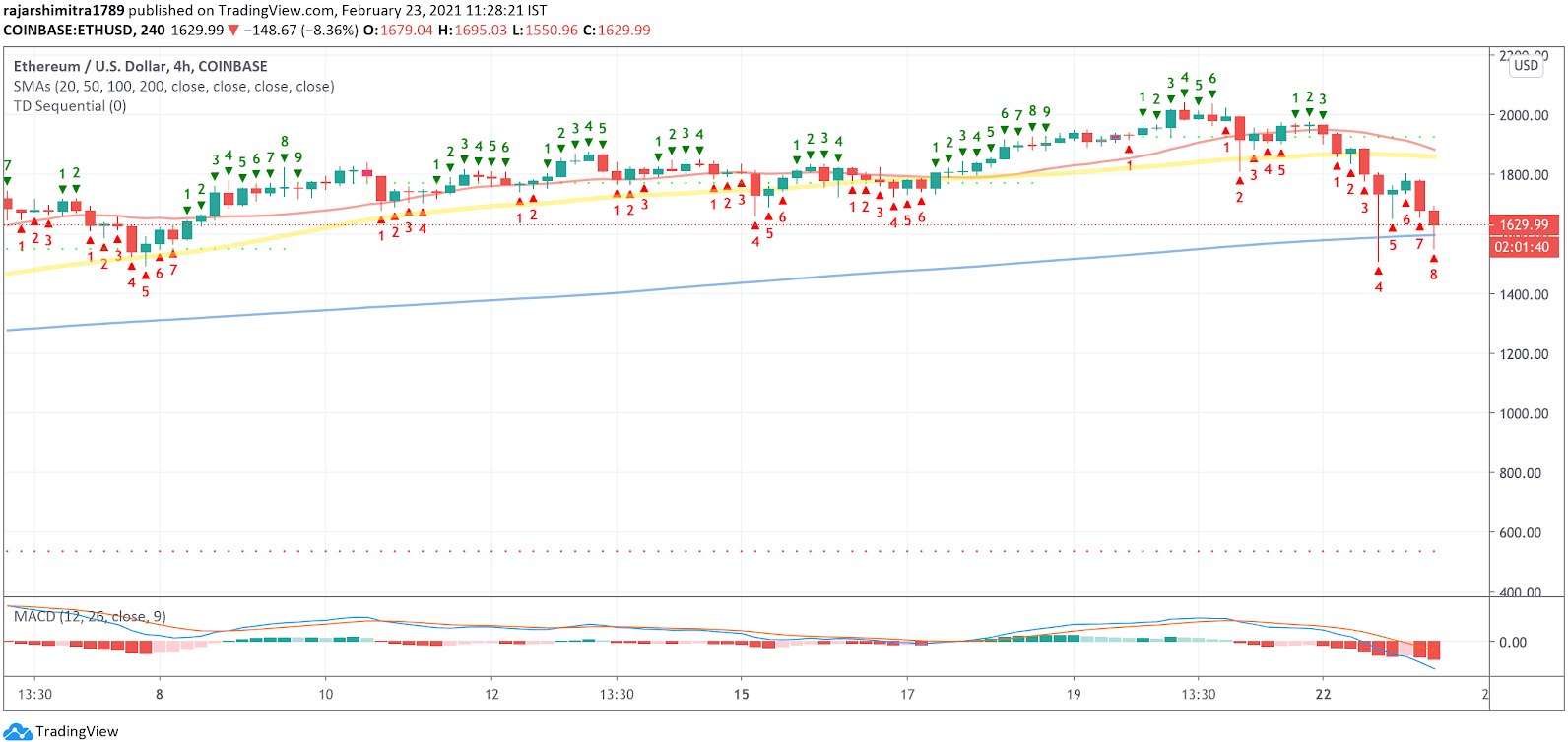 eth/usd 4-hour chart 022321