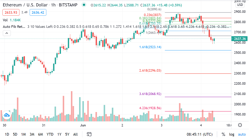 eth/usd chart 060421