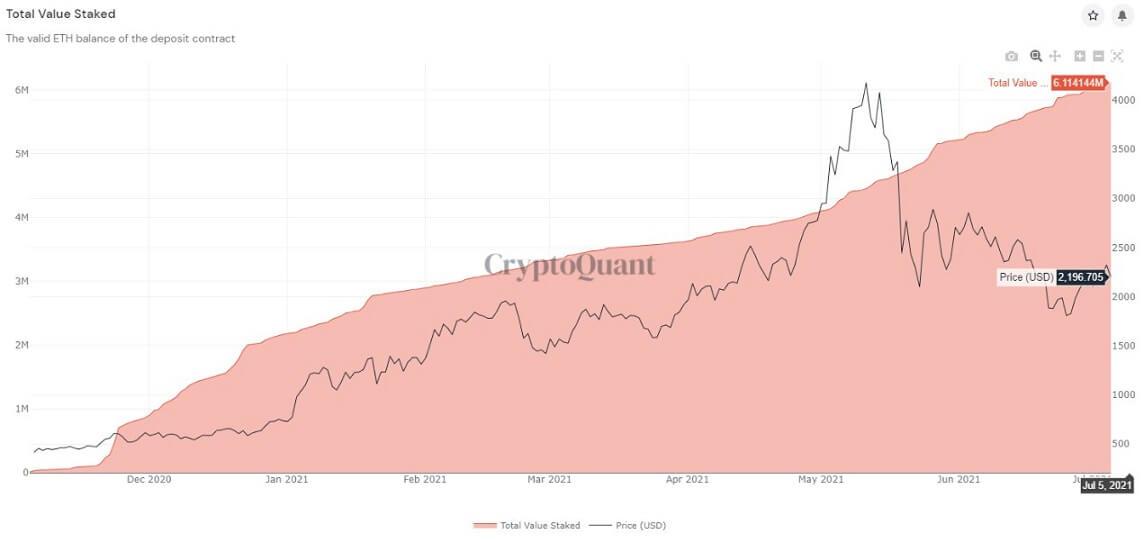 ETH/USD cryptoquant chart 2 070821