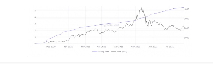 ETH/USD cryptoquant chart 2 072921
