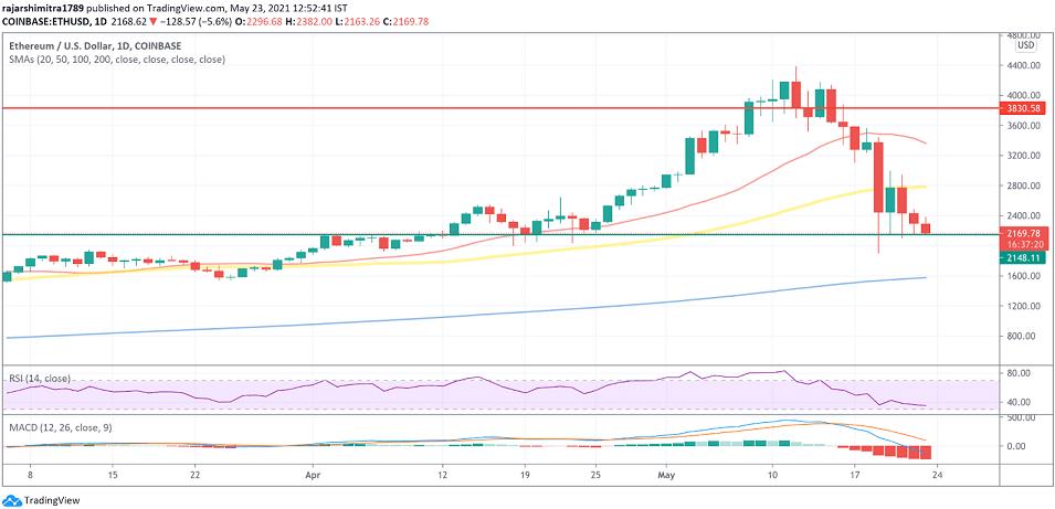 ETH/USD daily chart 052421