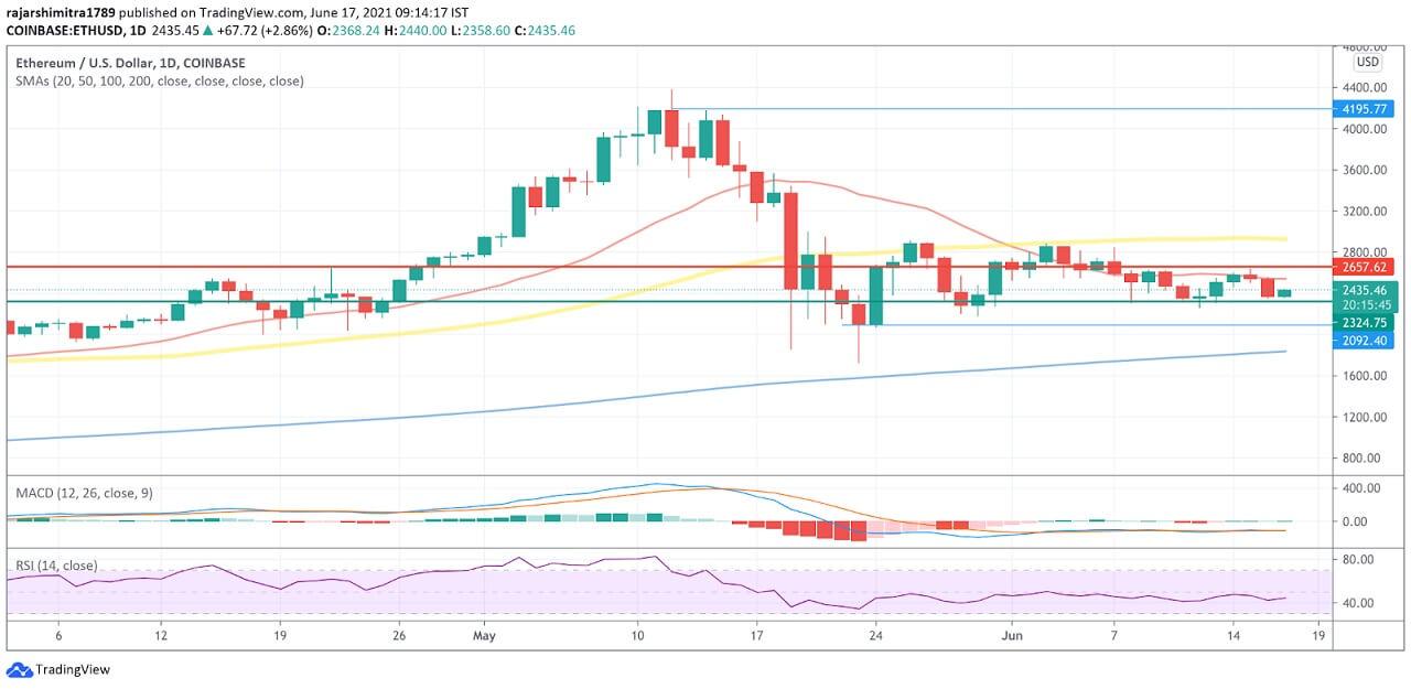 ETH/USD daily chart 061721