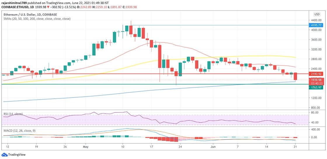 ETH/USD daily chart 062221