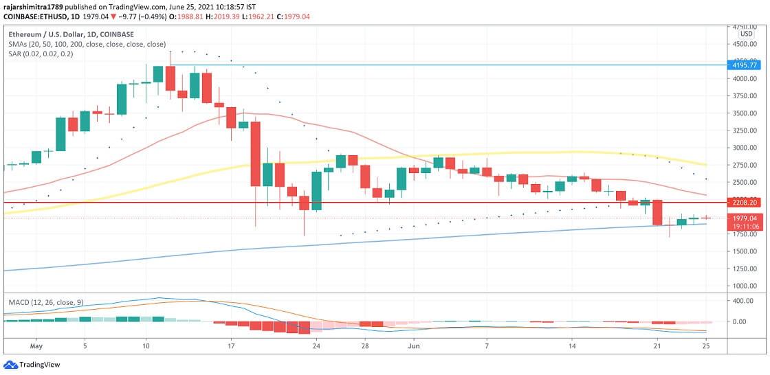 ETH/USD daily chart 062521