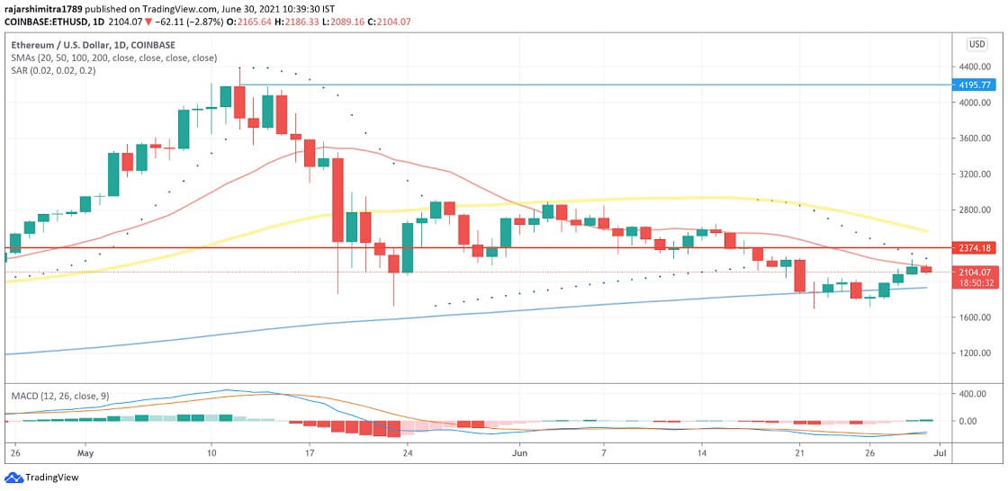 ETH/USD daily chart 063021