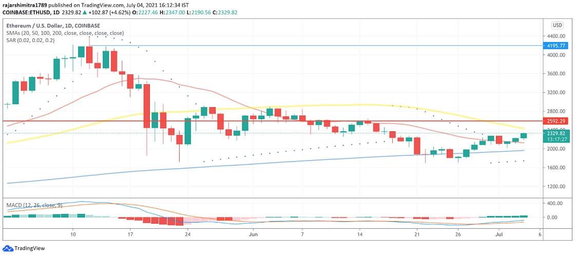 ETH/USD daily chart 070521