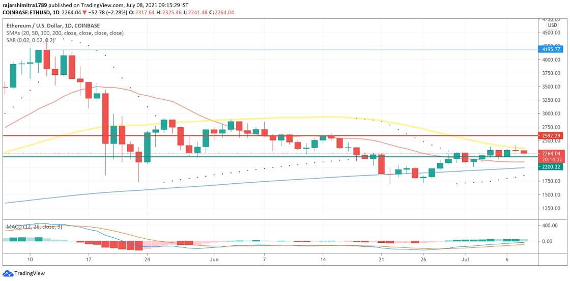 ETH/USD daily chart 070821