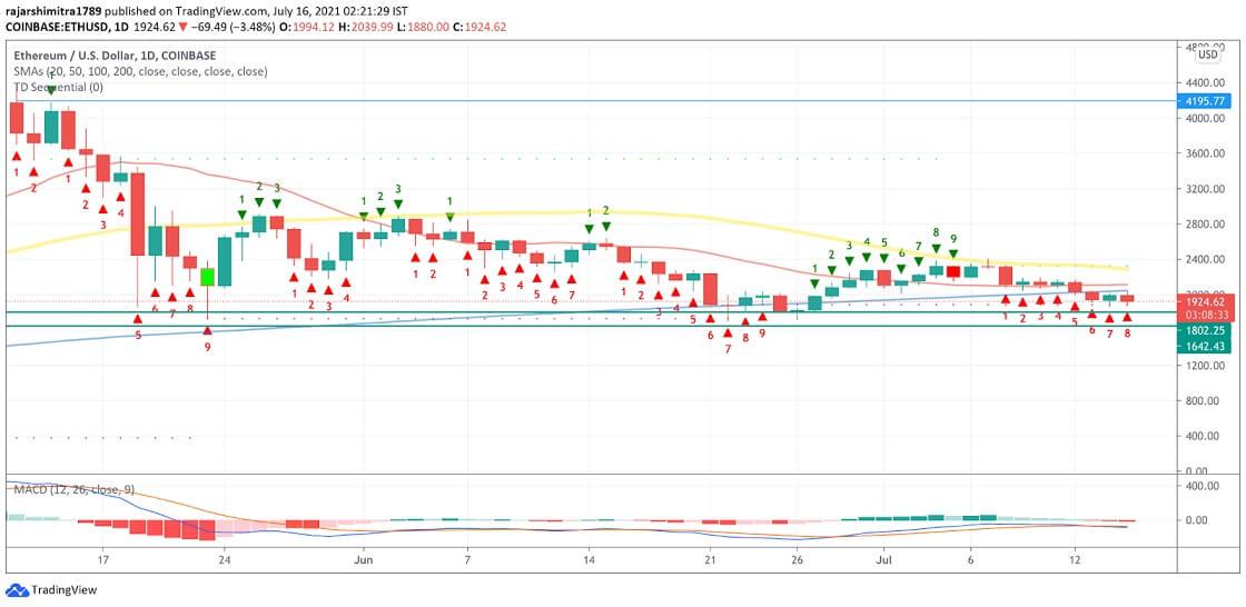 ETH/USD daily chart 071621