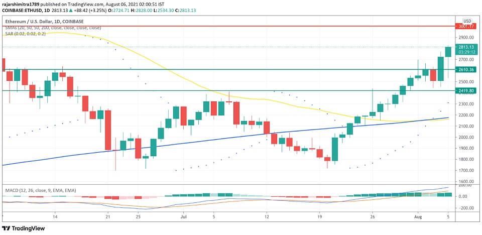 ETH/USD daily chart 080621