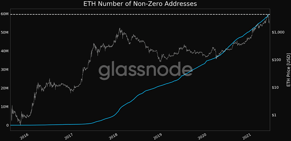 ETH/USD glassnode chart 052421