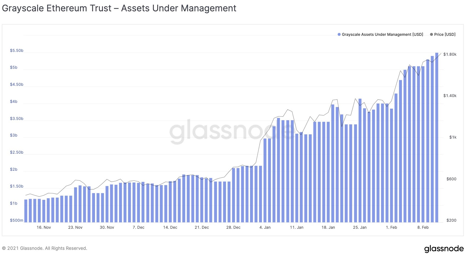 eth/usd glassnode chart 021521