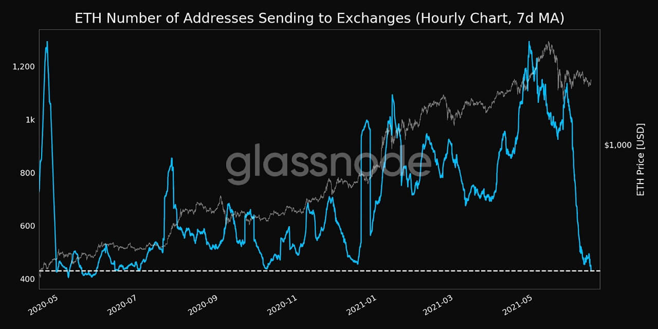 ETH/USD glassnode chart 061421