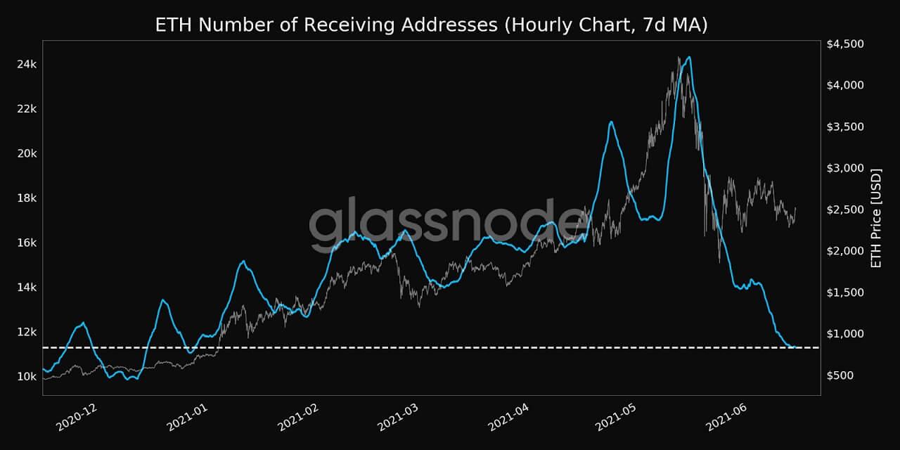ETH/USD glassnode chart 2 061421