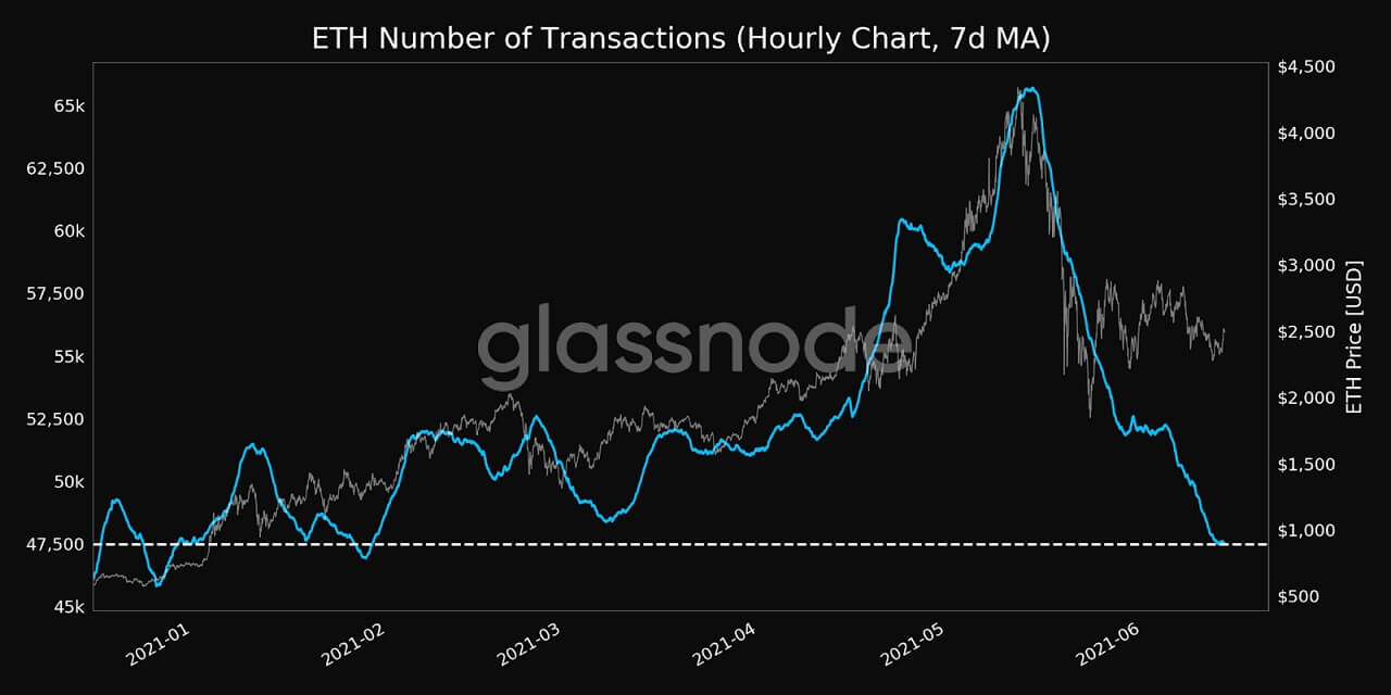 ETH/USD glassnode chart 3 061421