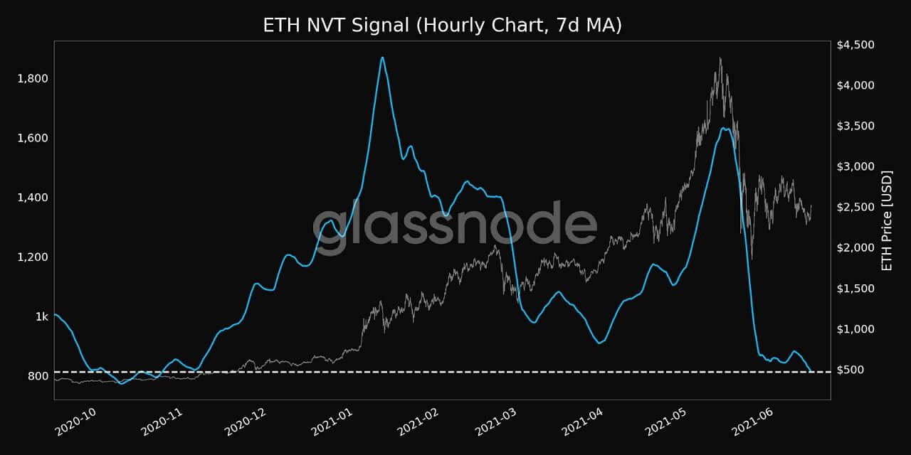 ETH/USD glassnode chart 4 061421