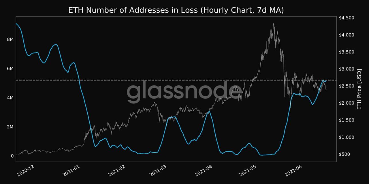 ETH/USD glassnode chart 061721