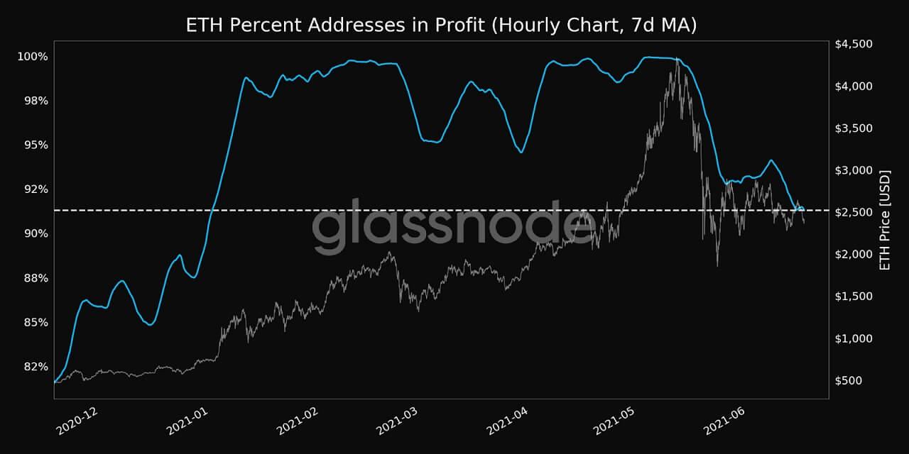 ETH/USD glassnode chart 2 061721