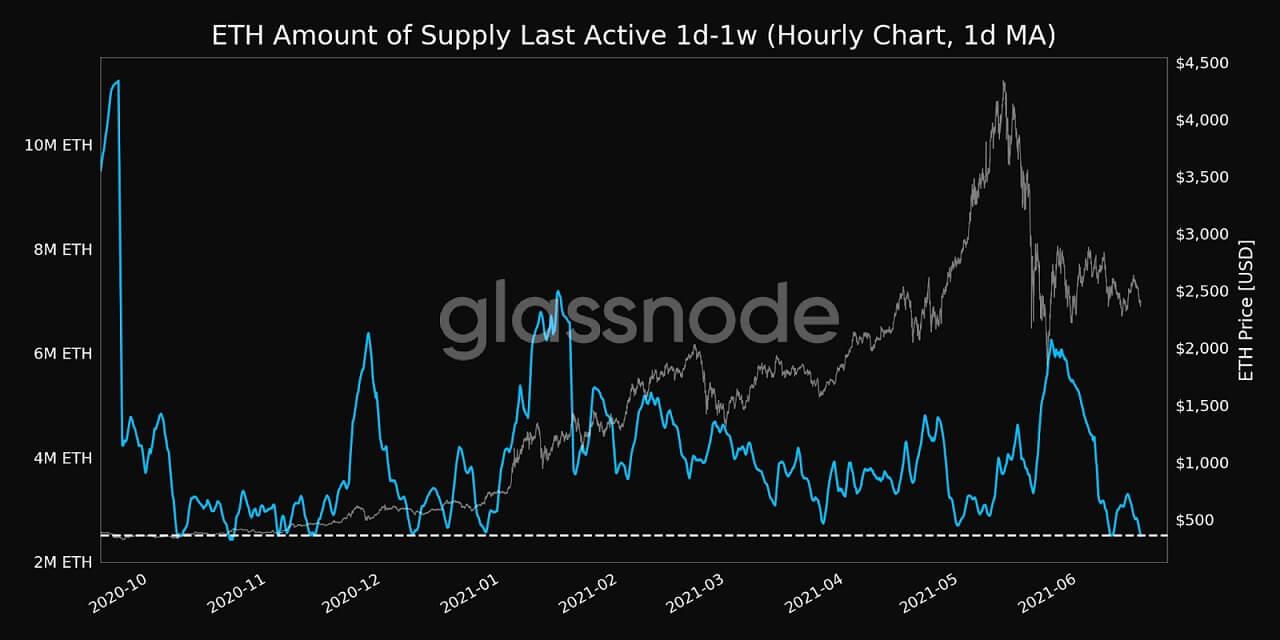 ETH/USD glassnode chart 3 061721