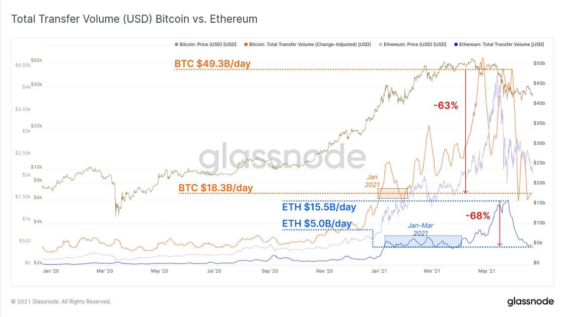 ETH/USD glassnode chart 2 062221