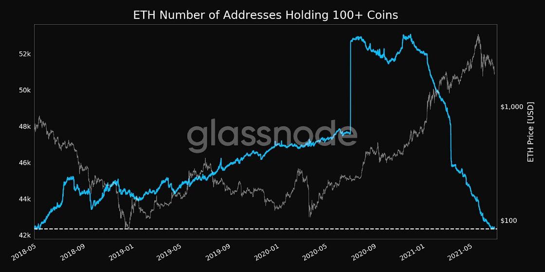 ETH/USD glassnode chart 3 062221