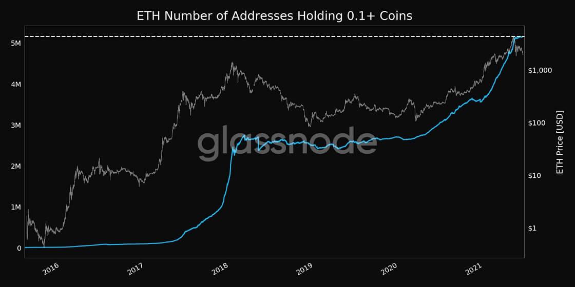 ETH/USD glassnode chart 4 062221