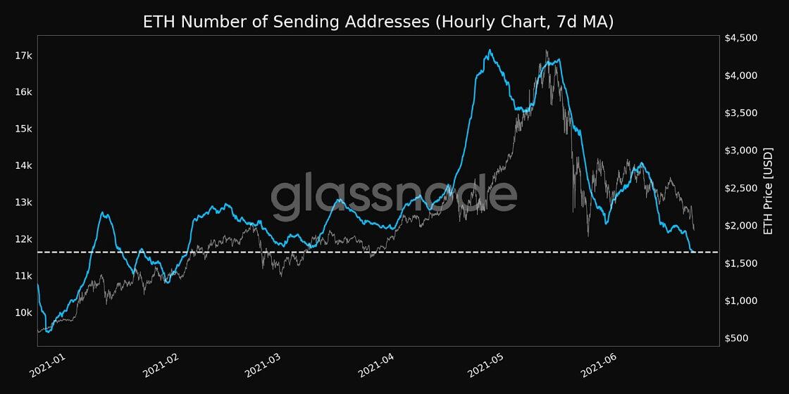 ETH/USD glassnode chart 5 062221