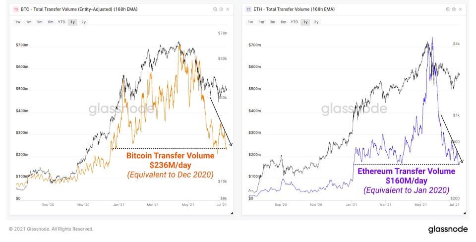 ETH/USD glassnode chart 070821