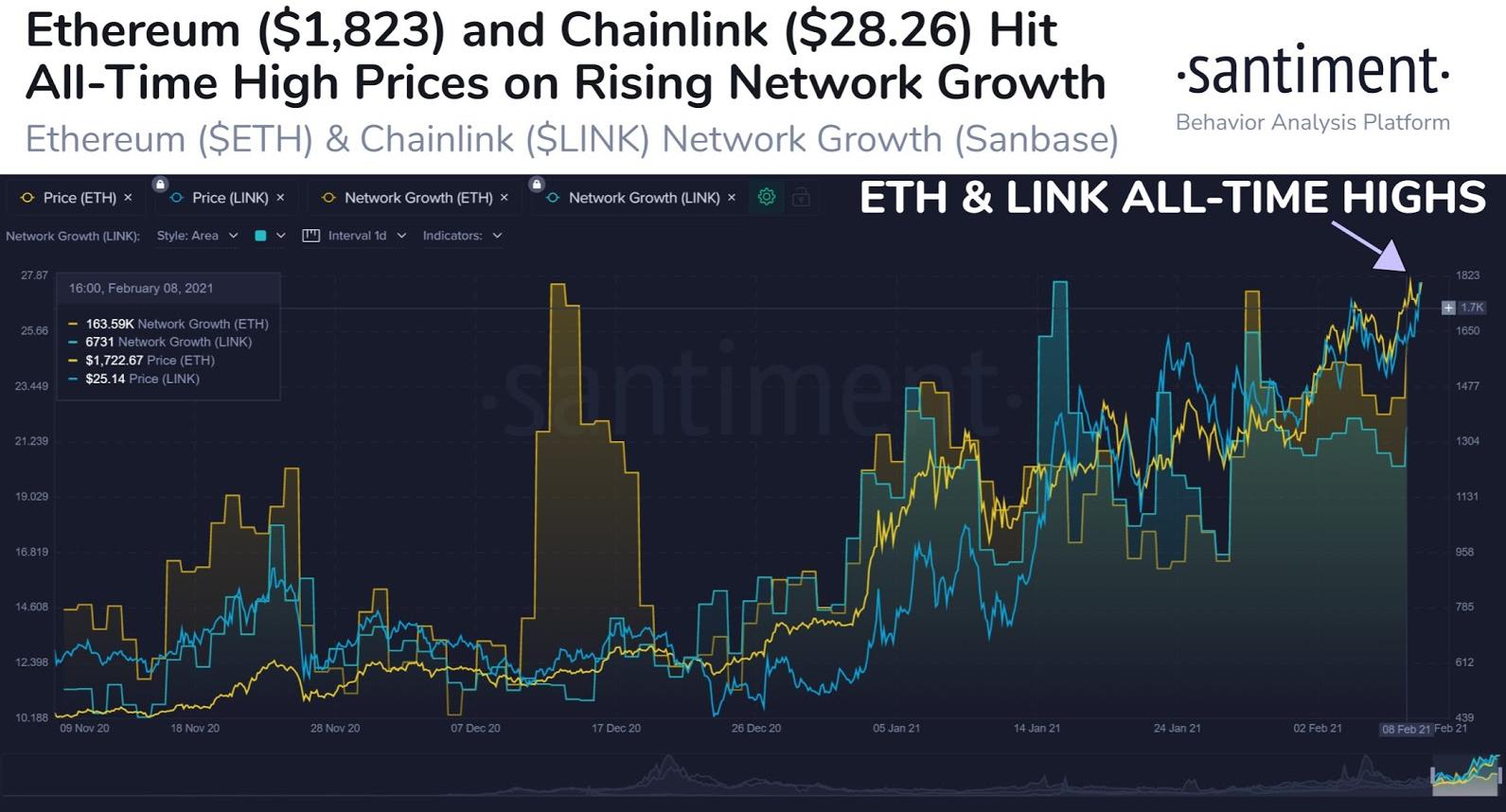 eth/usd santiment chart 021021