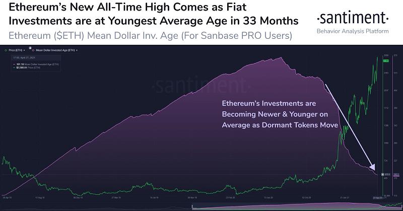 eth/usd santiment chart 043021