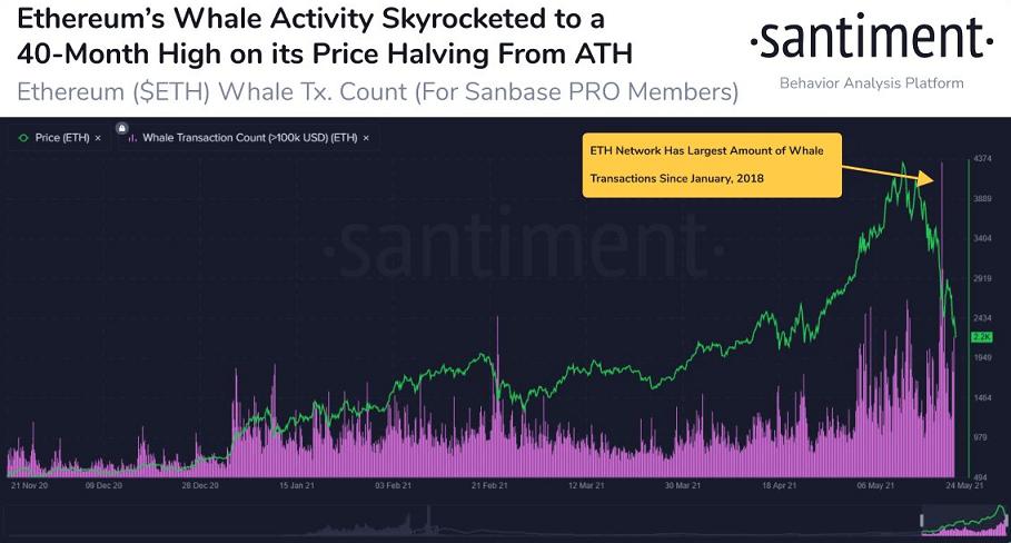 ETH/USD santiment chart 052421