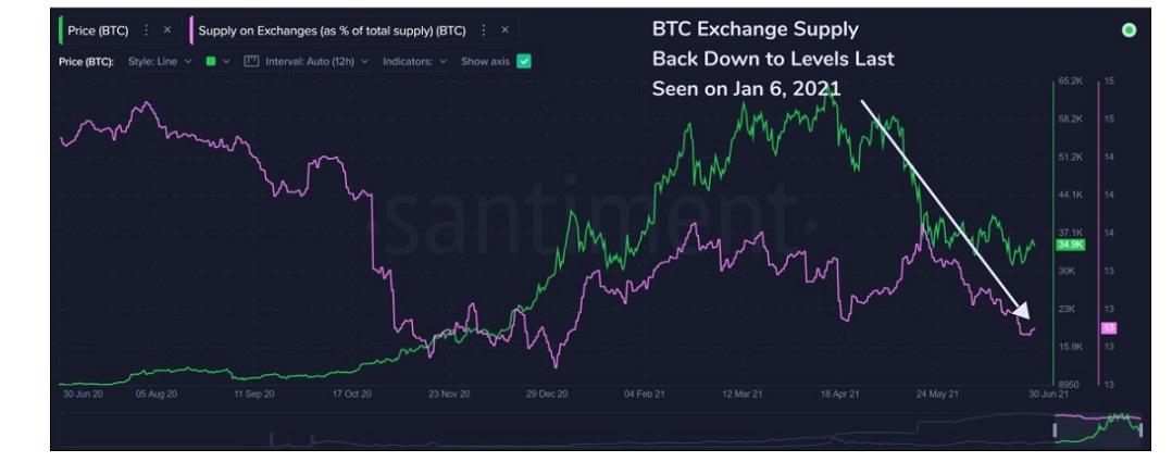 ETH/USD santiment chart 2 070521