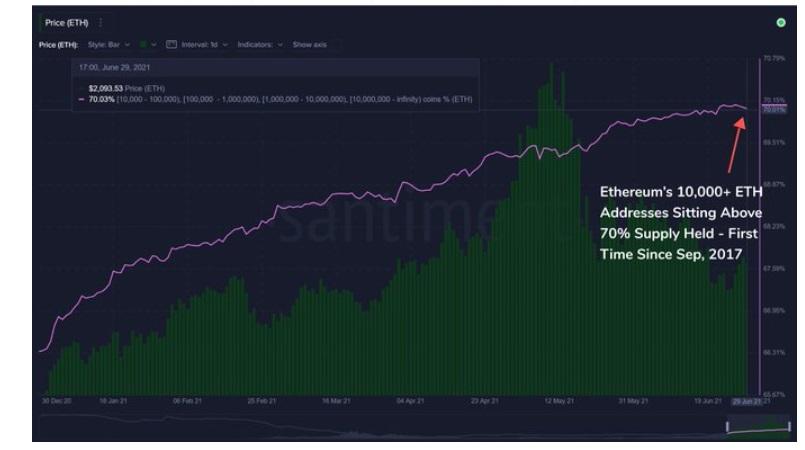 ETH/USD santiment chart 3 070521